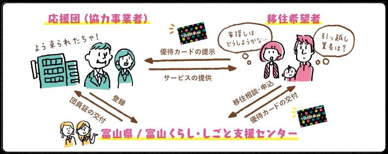 iju_shikumi02